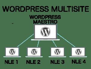 Tutorial: Crear un WordPress Multisite